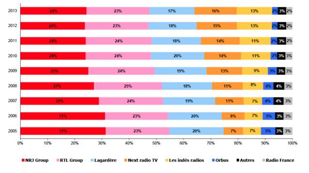 """Evolution des parts de marché publicitaires brutes des principaux groupes radiophoniques nationaux et du groupement """"Les Indés Radios"""""""