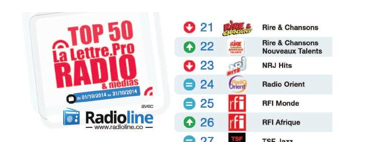 Top50 La Lettre Pro - Radioline d'Octobre 2014