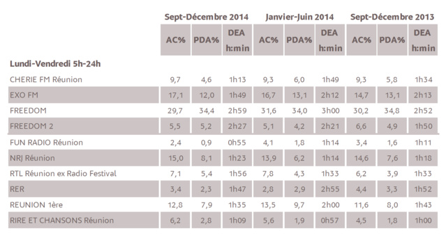Source : Médiamétrie - Métridom Réunion Septembre-Décembre 2014 - 13 ans et plus - Copyright Médiamétrie - Tous droits réservés