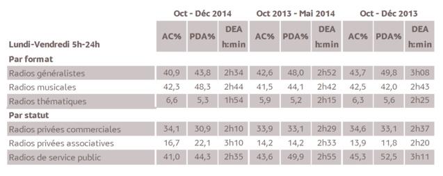 Source : Médiamétrie - Métridom Guyane – Vague Octobre-Décembre 2014 - 13 ans et plus - Copyright Médiamétrie - Tous droits réservés