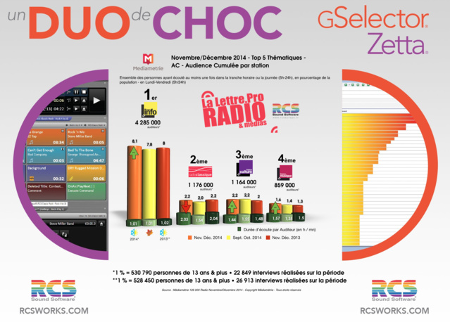 TOP 5 Thématiques  - Diagramme exclusif LLP/RCS GSelector-Zetta - Novembre/Décembre 2014