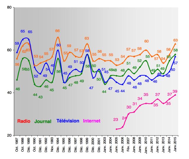 Confiance en hausse pour la radio