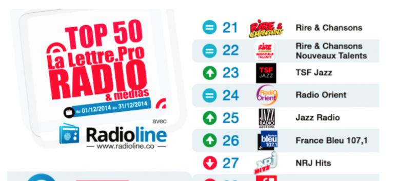 Top 50 La Lettre Pro - Radioline de décembre 2014