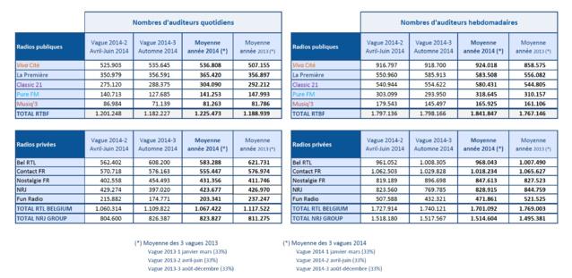 Tableau comparatif en nombre d'auditeurs quotidiens et hebdomadaires : W2014-2 (avril-juin 2014) - W2014-3 (Automne 2014)et moyenne Année 2014 et 2013