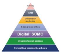 Autre pyramide mais mêmes objectifs selon l'équipe de Jacobs Media