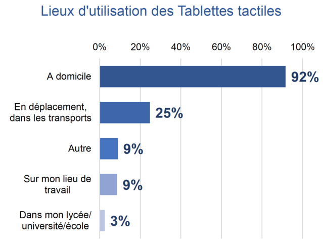 © Mobile Marketing Association France –2015