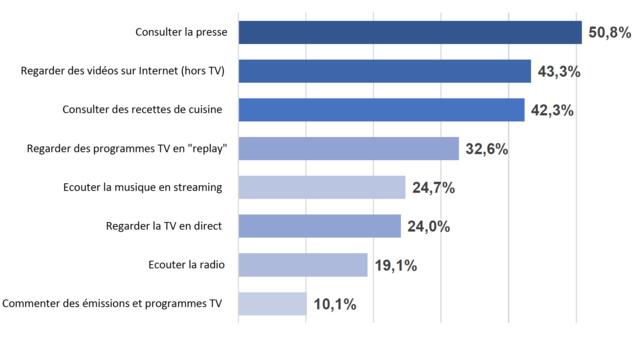© Mobile Marketing Association France –2015