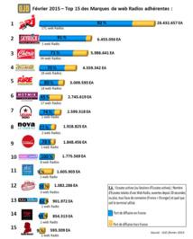 Top 15 des marques de webradios les plus écoutées