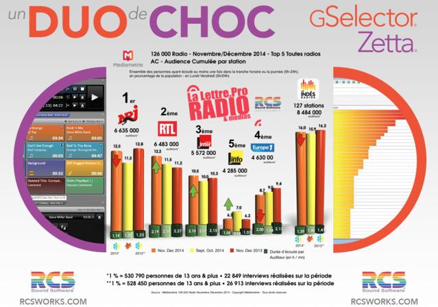 Le Top 5 des audiences des radios sur la vague novembre - décembre 2014