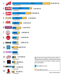 Top 15 des marques de webradios les plus écoutées en mars