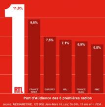 Bonne vague et bonnes audiences pour RTL