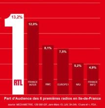 RTL domine Paris et l'Ile-de-France