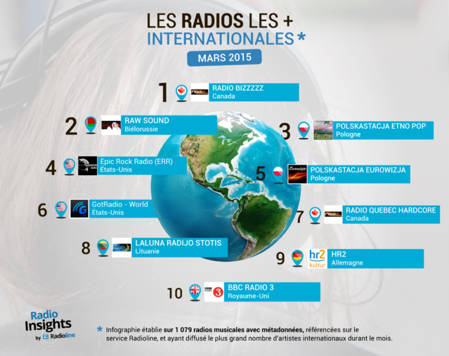 Et la radio la plus internationale est...