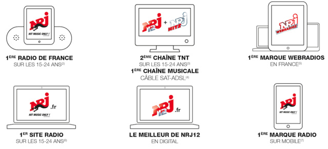 "NRJ Global lance ""Connected 15-24"""