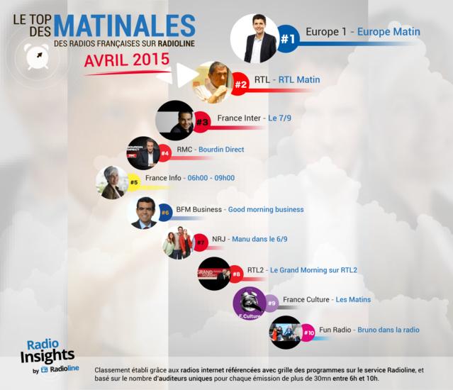 Radio Insights : le top des matinales françaises