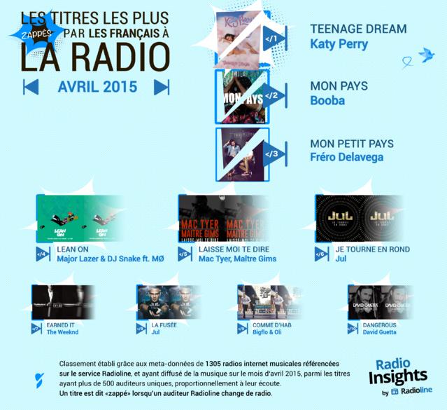 Radio Insights : les titres les plus zappés à la radio
