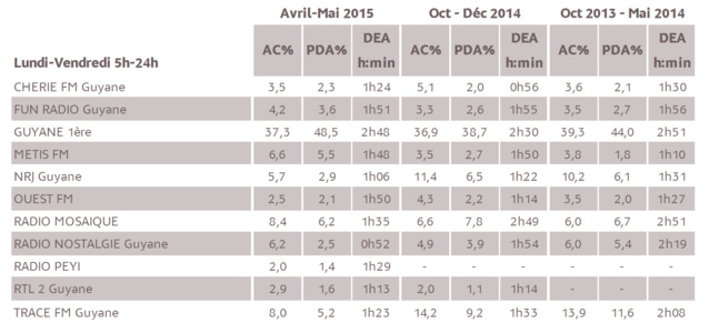 Source : Médiamétrie - Métridom Guyane – Vague Avril-Mai 2015 - 13 ans et plus - Copyright Médiamétrie - Tous droits réservés