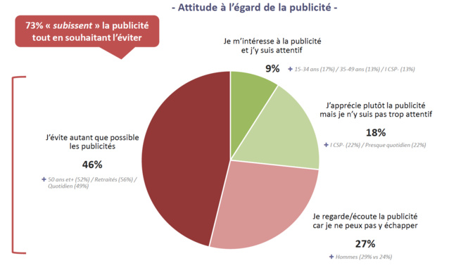 73% des auditeurs de Radio France sont hostiles à la publicité