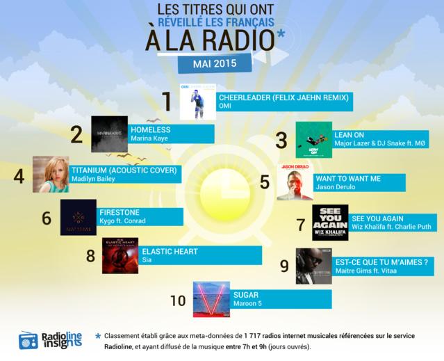 #RadiolineInsights : les titres qui ont réveillé les Français à la radio