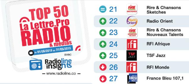 Top 50 La Lettre Pro - Radioline de mai 2015