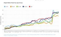 La progression de l'audience en DAB+ en Australie selon Nielsen