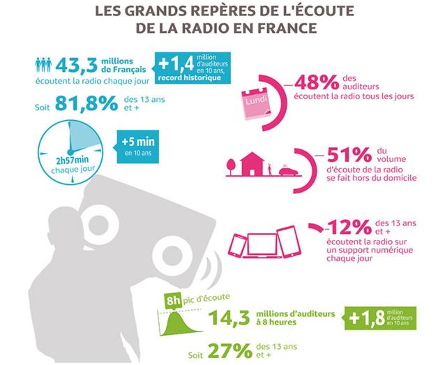 Sources : Médiamétrie – 126 000 Radio (Septembre 2013 – Mars 2014) ; Panel Radio 2013/2014 – Panel Radio Premium 2012/2013 - Global Radio Volet 2 (Septembre – Octobre 2013) ; Etude Ad'Hoc Équipement Radio (Février 2013)
