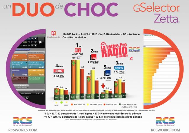 Source : Médiamétrie - 126 000 Radio - Avril-Juin 2015 - Copyright Médiamétrie - Tous droits réservés