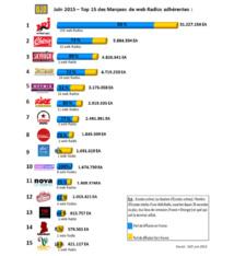 Les webradios les plus écoutées en juin
