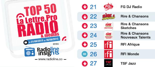 Top 50 La Lettre Pro - Radioline de juin 2015