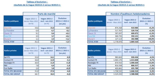 Audiences en Belgique : la RTBF au Zénith