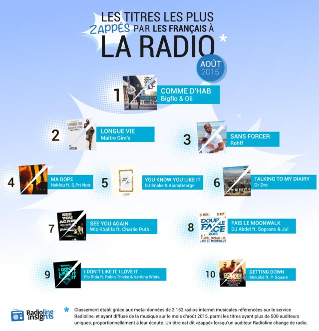 #RadiolineInsights : les titres les plus zappés à la radio