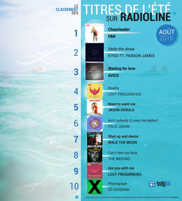 #RadiolineInsights : OMI n°1 des tubes de l'été