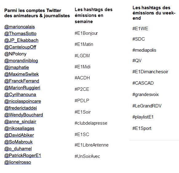 Europe 1 est également la radio la plus présente sur Twitter avec plus de 200 comptes ambassadeurs