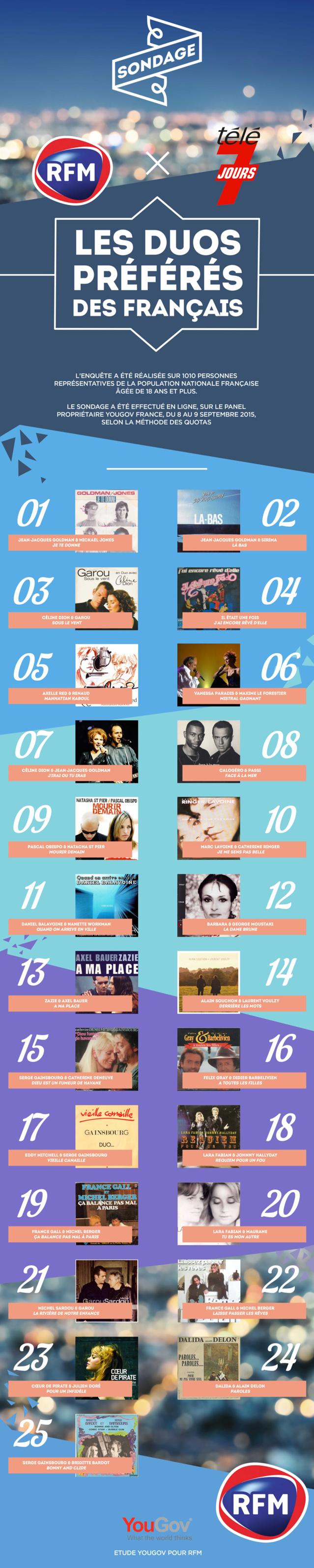 Voici les 25 duos préférés des Français