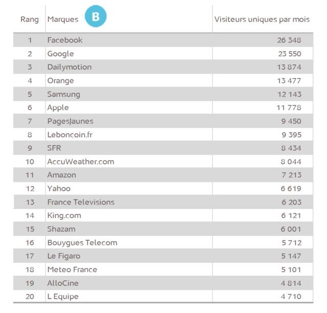 Source : Médiamétrie – Mesure d'audience de l'Internet mobile – Juillet 2015 - Copyright Médiamétrie Tous droits réservés