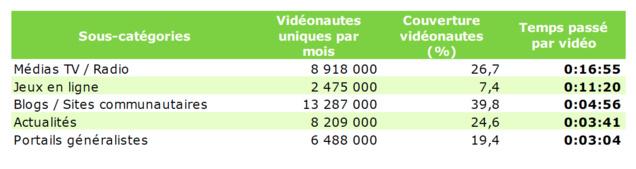 Source : Médiamétrie//NetRatings – Mesure d'audience vidéo – Tous lieux de connexion – France – août 2015 – Base : 2 ans et plus – Copyright Médiamétrie – Tous droits réservés