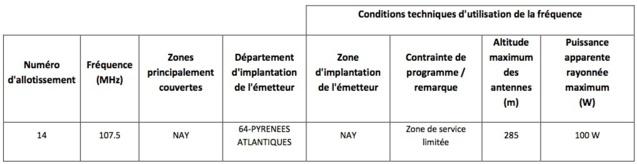 Appels à candidatures à Bordeaux et Rennes