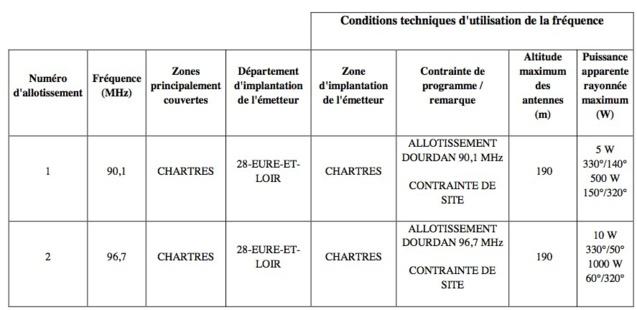 Appel à candidatures dans les CTA de Caen et de Paris