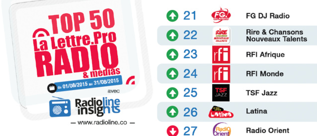 Le Mag 71 - Top 50 La Lettre Pro - Radioline d'août 2015