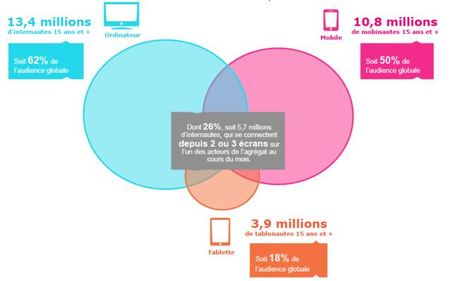 Médiamétrie – Mediametrie//NetRatings – Mesure de l'Internet global – France – Juillet 2015 – Base : Internautes ordinateur et/ou mobile et/ou tablette 15 ans et plus