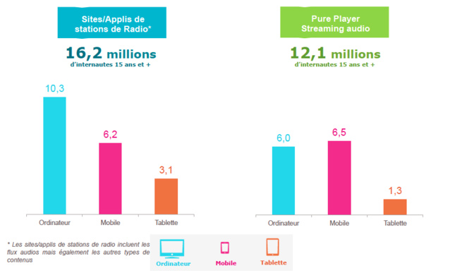 Médiamétrie – Mediametrie//NetRatings – Mesure de l'Internet global – France – Juillet 2015 – Base : Internautes ordinateur et/ou mobile et/ou tablette 15 ans et plus