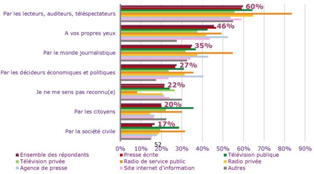 En moyenne, 60 % des journalistes ressentent positivement le soutien de leurs publics, avec même un sommet à 80 % dans les radios publiques