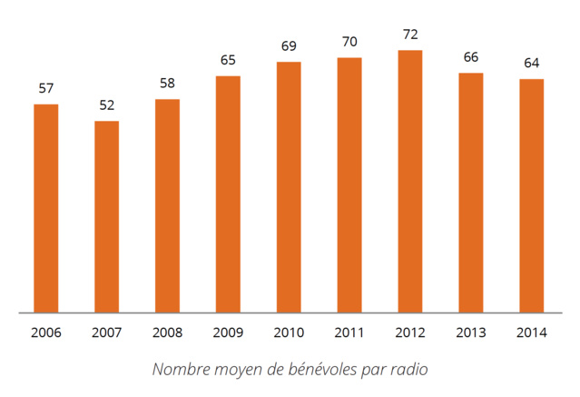 On compte en 2014, sur l'ensemble des radios, 1 407 bénévoles, un chiffre légèrement en baisse depuis 2013. La médiane est de 57 bénévoles par radio (pour un maximum de 270 bénévoles et un minimum de 10)