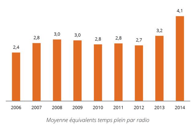 A l'image de l'ensemble du secteur associatif, les radios de la FRAP sont de plus en plus professionnelles. Elles emploient 98 salariés (91 équivalent temps plein) sur des postes de direction, de technique, de journalisme, ou d'administration. Un chiffre en perpétuelle augmentation depuis la création de la FRAP, et en hausse de 17% comparé à 2013 (81 salarié / 64 équivalent temps plein).