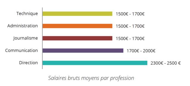 Comme l'indique la moyenne d'âge des salariés de la FRAP, 37 ans en 2014, les radios associatives sont un très bon tremplin de début de carrière. Les salaires du monde associatif demeurent néanmoins inférieurs à ceux du secteur privé