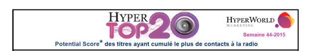 HyperTop20 - Semaine 44-2015. Le dessous des cartes de Yacast