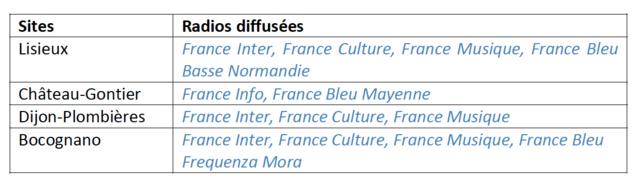 ITAS TIM devient un diffuseur de Radio France