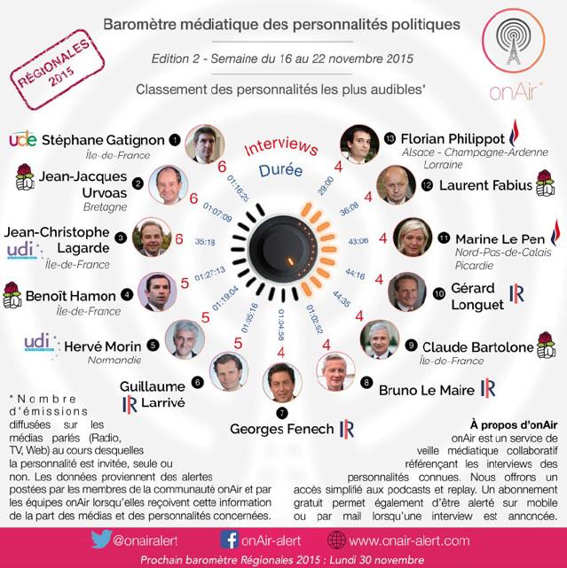 onAir : 1er baromètre médiatique des personnalités politiques