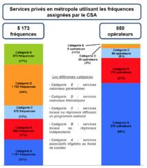 Les chiffres clés de la radio française