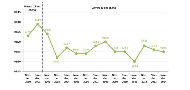Entre la fin de l'année 2013 et la fin de l'année 2014 la durée d'écoute quotidienne moyenne de la radio par auditeur de plus de 13 ans a diminué d'une minute, soit 2h55 contre 2h56